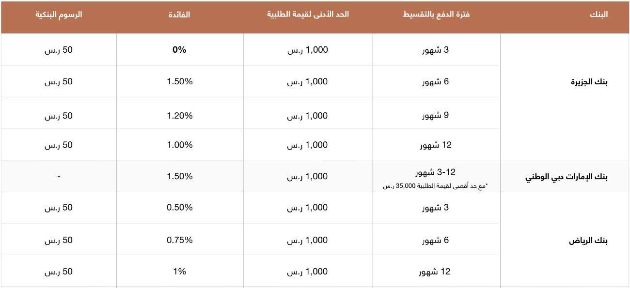 البنوك المشاركة في الدفع بالتقسيط من Ounass